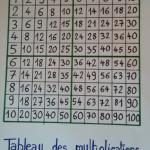 tableau des multiplications collectif
