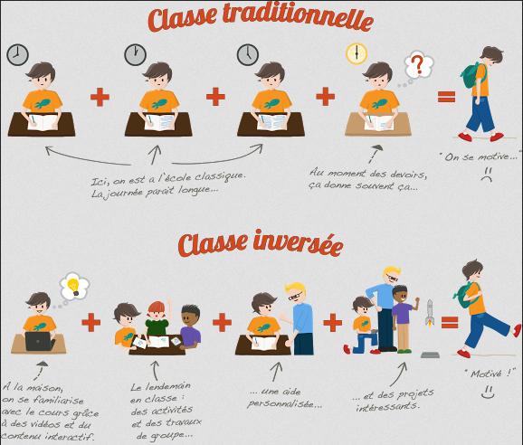 La classe inversée comme outil de différenciation