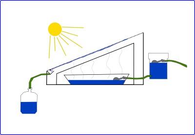 Un distillateur solaire, mais à quoi ça sert ?